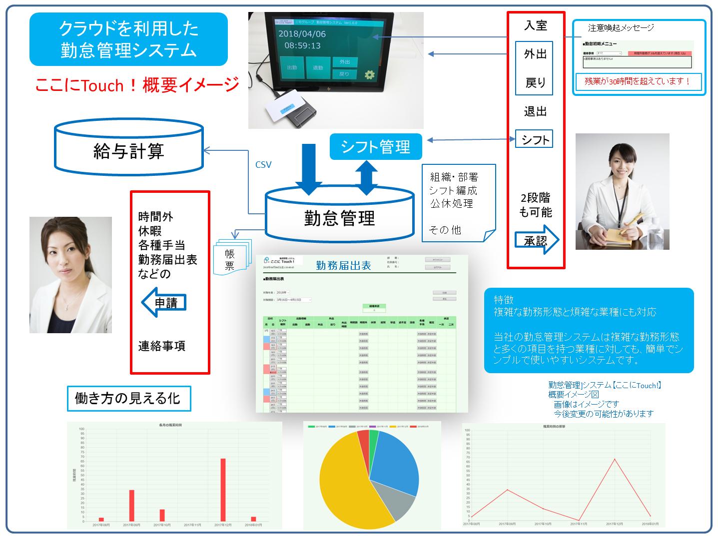 勤怠管理システム【ここにTouchi!】