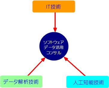 ITCの技術、IT、データ分析技術、人工知能技術によるデータ活用